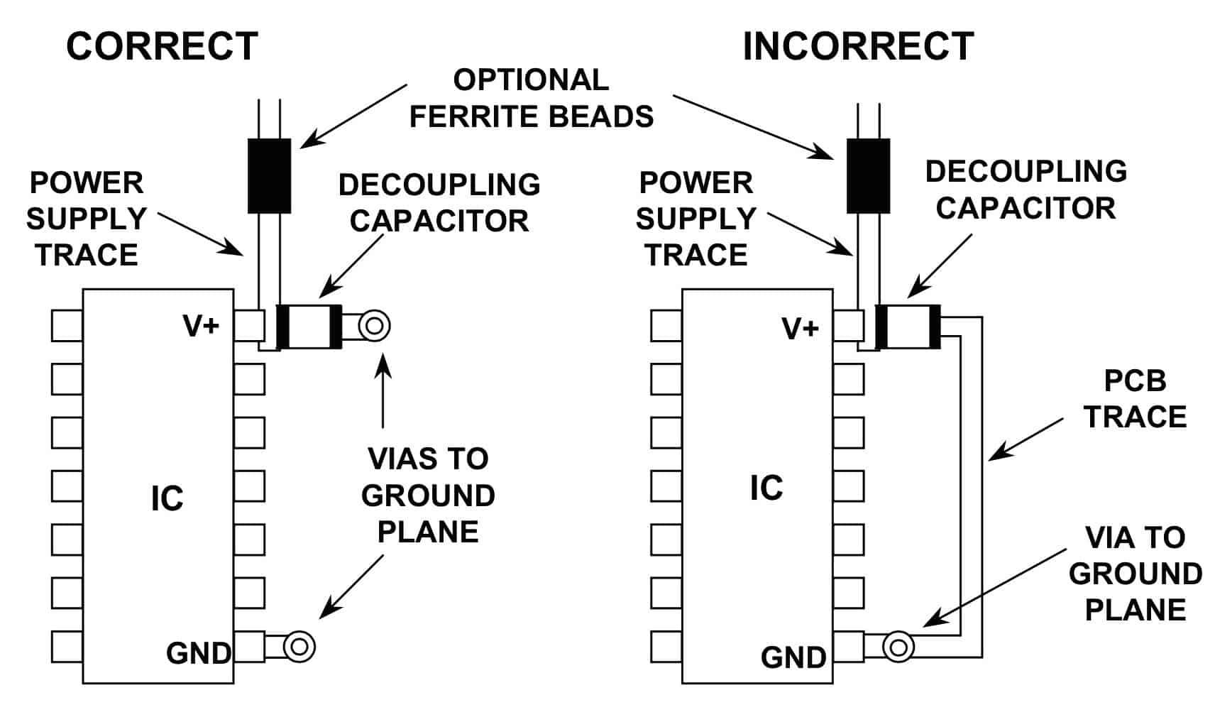 图6:高频电源滤波器 需要通过较短的低电感路径(接地层)去耦