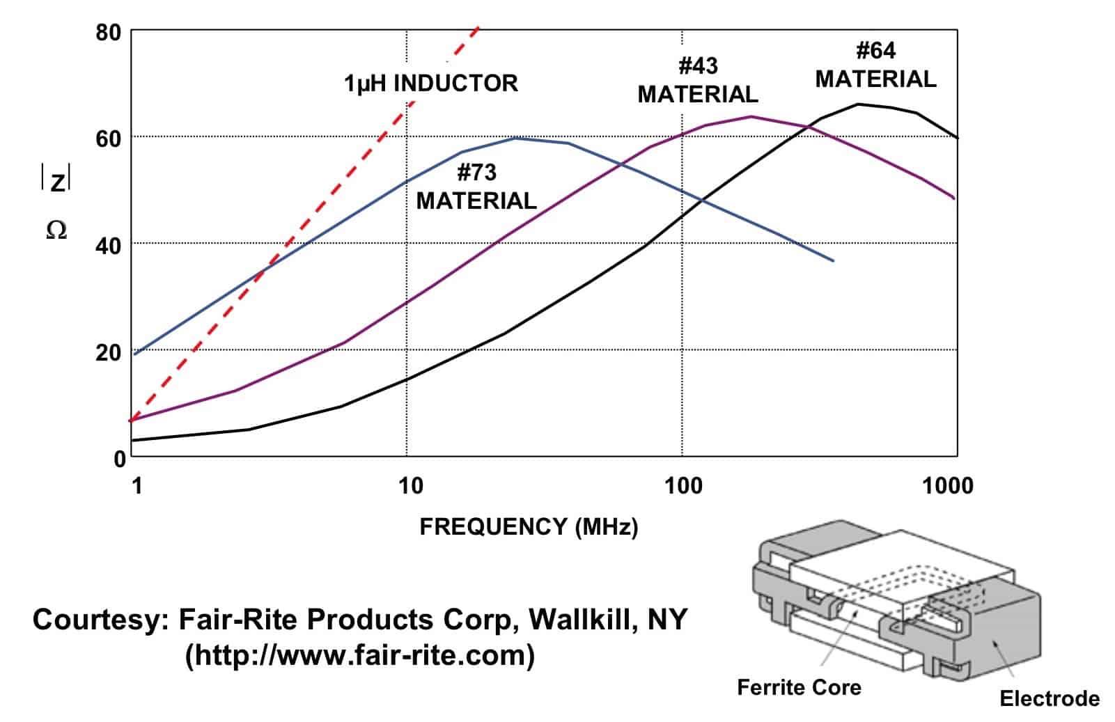 图8:铁氧体磁珠阻抗与1μH电感的比较
