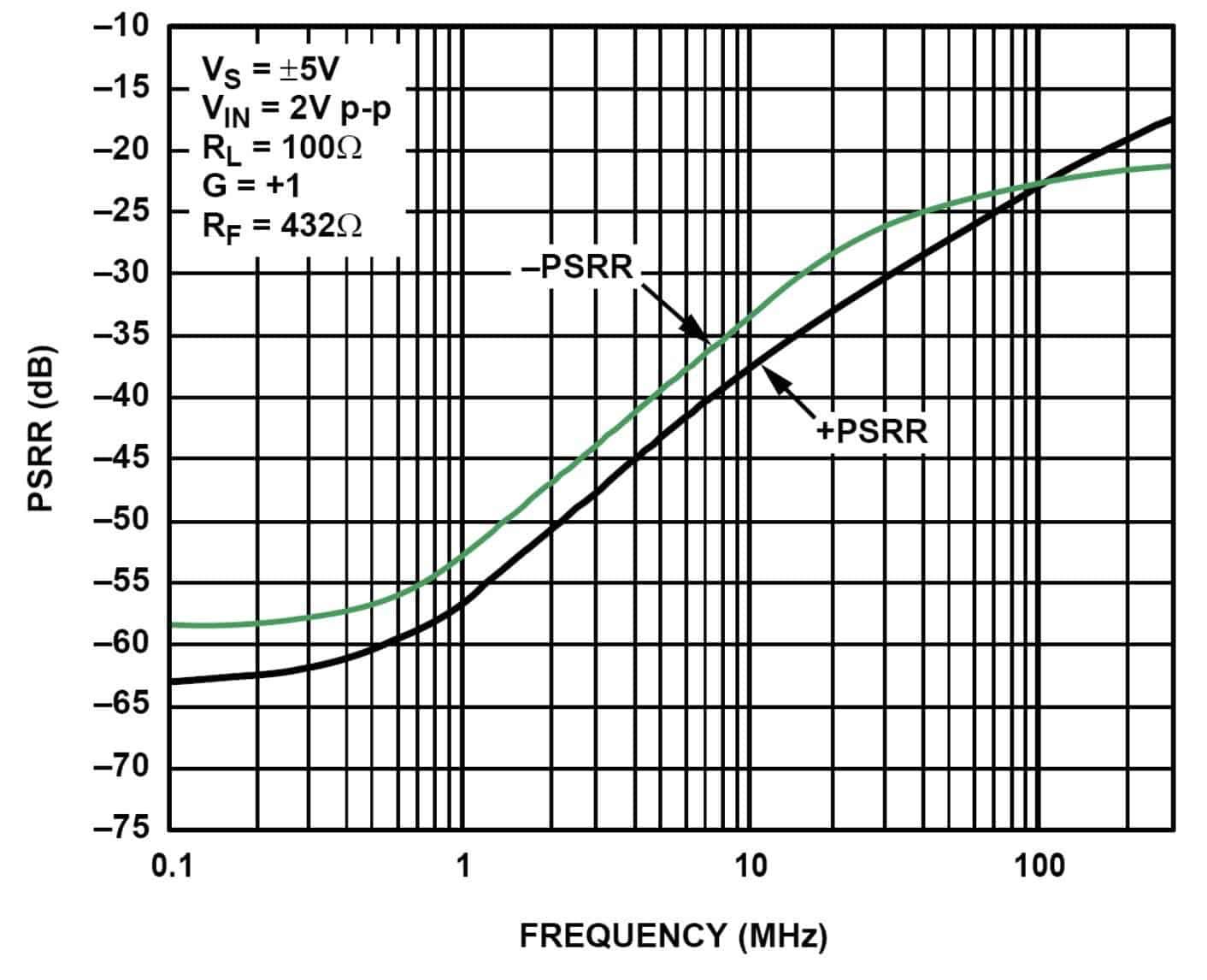 图12:AD8000电源抑制比(PSRR)