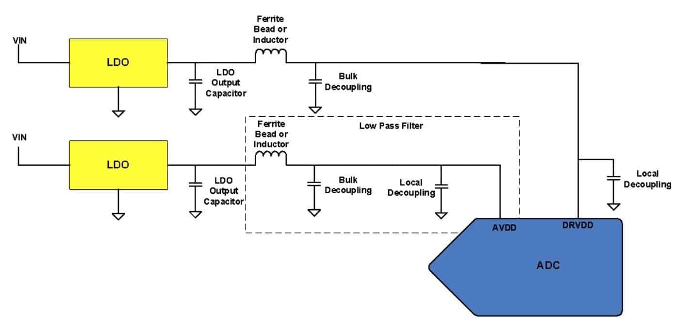 图 2. LDO 为 ADC 供电,包括滤波