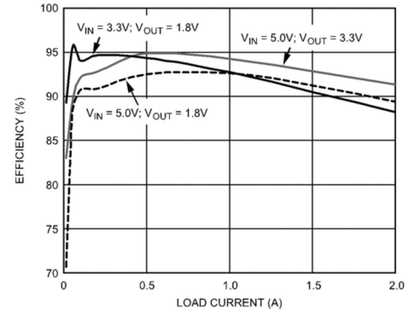 图 3. 开关调节器的典型效率