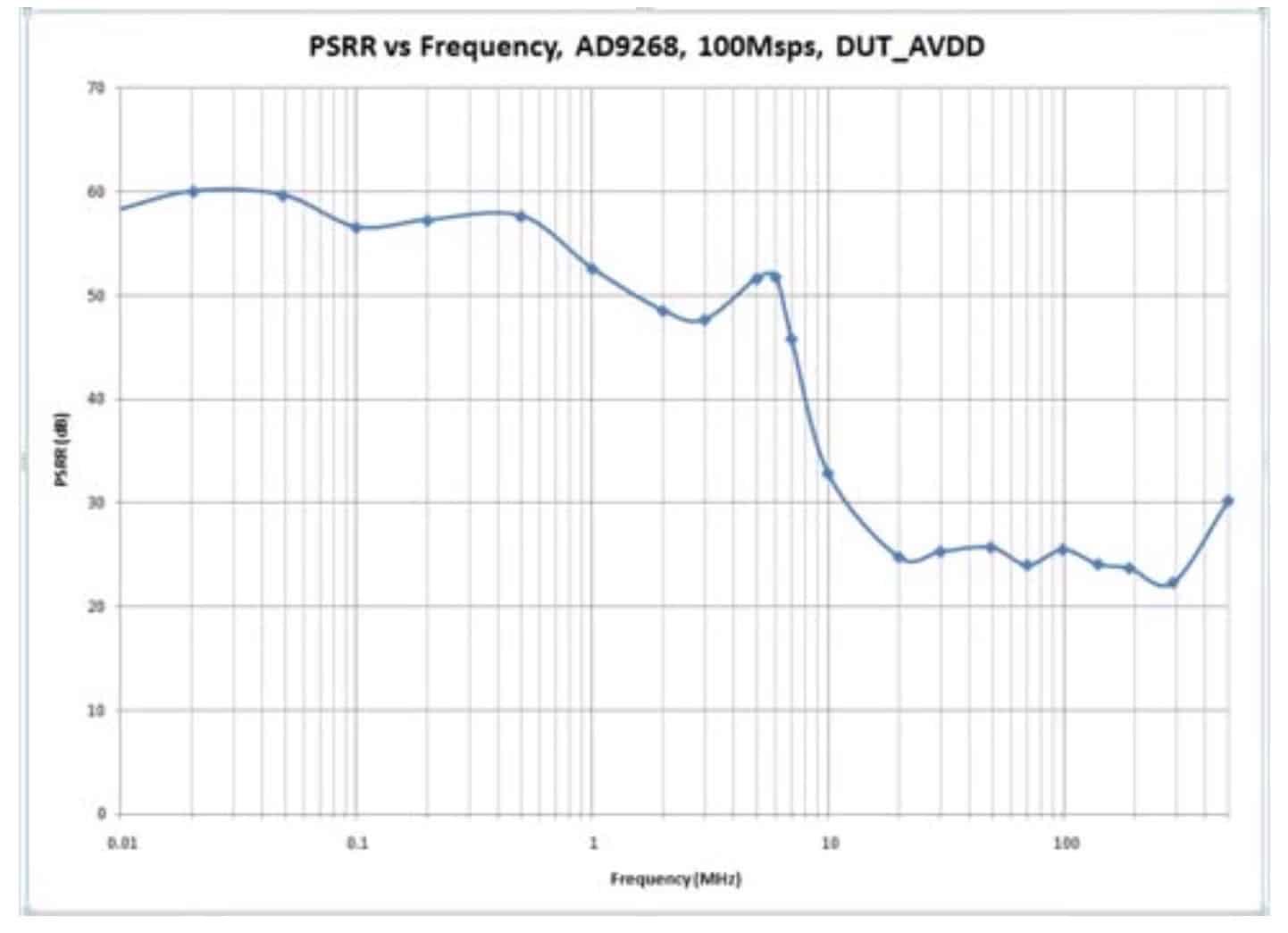 图 1. 典型 ADC 电源抑制比与频率的关系