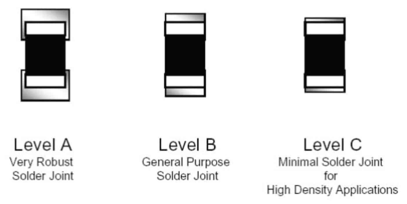 Figure 1: IPC-7351B's 3-tier solder goal density levels