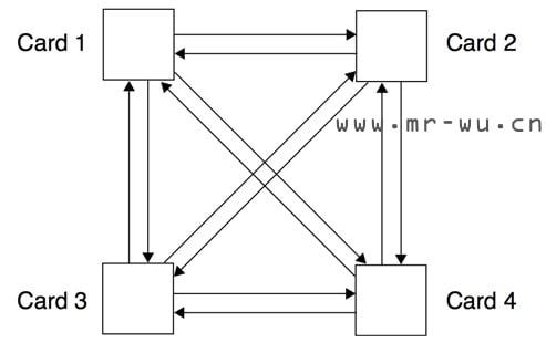 四个插卡的点对点互连系统