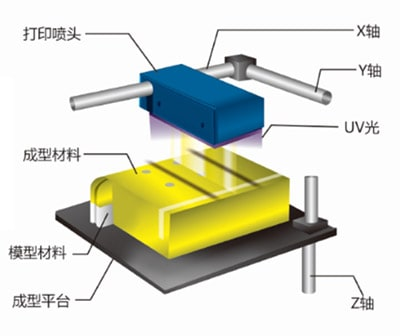 MJP高精度树脂成型原理