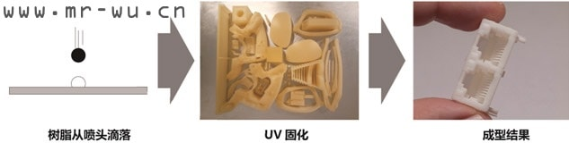 MJP高精度树脂成型技术流程