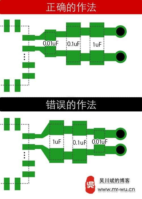 由多个电容组成的去耦旁路电路,电容怎么布局摆放,先大后小还是先小后大?