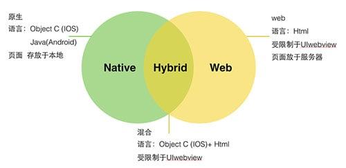 聊聊Web App、Hybrid App与Native App的设计差异