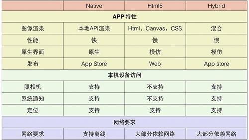 聊聊Web App、Hybrid App与Native App的设计差异-2