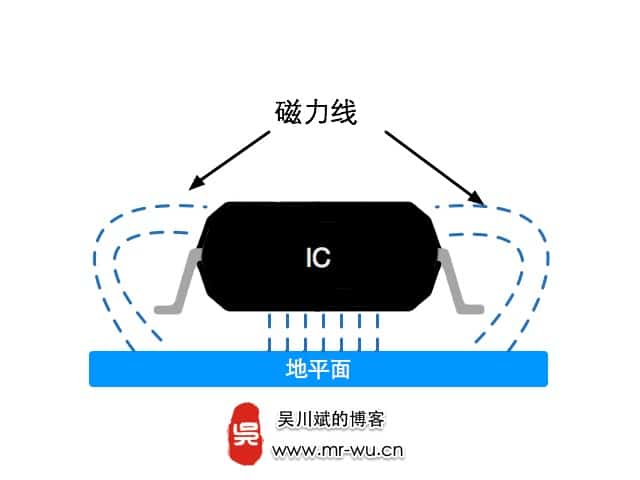 高速IC下方能否布线还是应该保留完整局部地平面