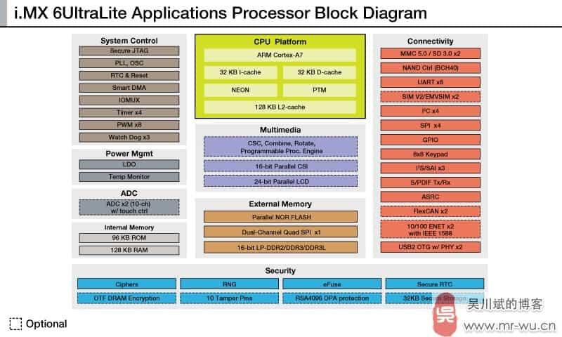 i.MX6UL 飞思卡尔即将发布基于ARM Cortex-A7核心的低功耗处理器 i.MX 6UltraLite Processor