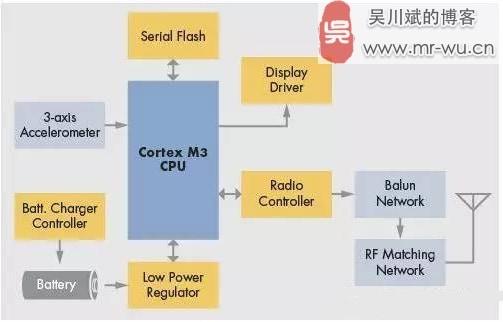 如何用好 SoC 来加速智能硬件的开发-1