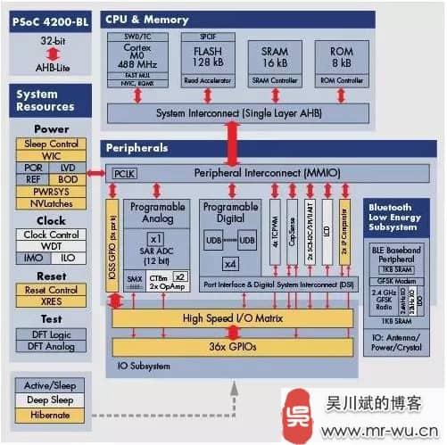 如何用好 SoC 来加速智能硬件的开发