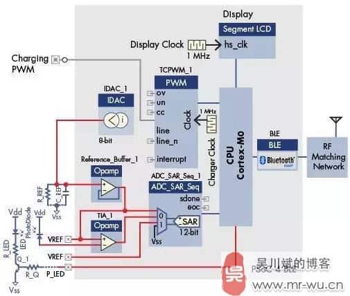 如何用好 SoC 来加速智能硬件的开发-5