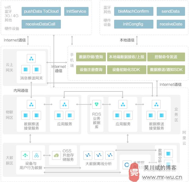 阿里云智能硬件平台解决方案