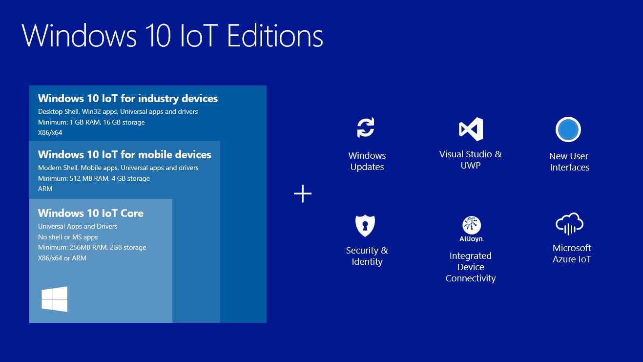 亲 别忘了 微软还有 Win 10 物联网版本哦–Windows10 IoT Core