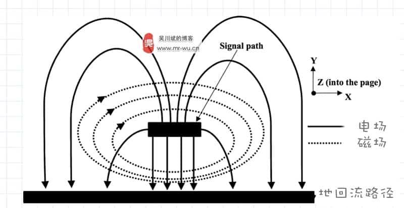 在PCB板边走高频高速信号线的注意事项–高频高速信号设计基本原则