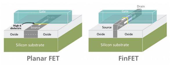 同为苹果手机A9 SOC代工 为何台积电16nm的处理器比三星14nm的强呢