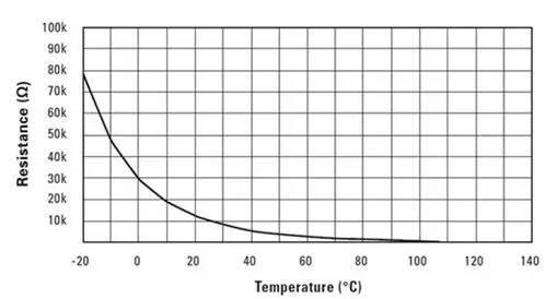 热敏电阻器的电阻与温度
