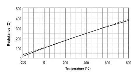 RTD的电阻与温度