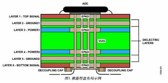 转一篇干货 来至ADI的应用笔记 高速ADC PCB布局布线技巧-1