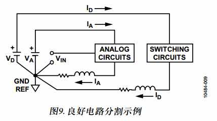 转一篇干货 来至ADI的应用笔记 高速ADC PCB布局布线技巧-10