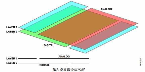 转一篇干货 来至ADI的应用笔记 高速ADC PCB布局布线技巧-7