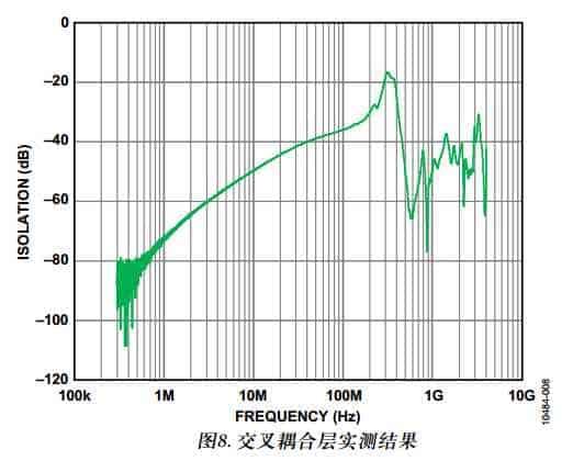 转一篇干货 来至ADI的应用笔记 高速ADC PCB布局布线技巧-8