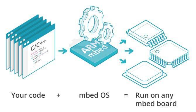 物联网开发 ARM mbed IoT 简介