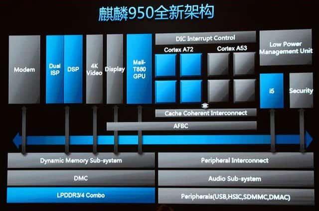 手机cpu架构_用ARM公版CPU核就能搭出手机芯片SoC吗? | 吴川斌的博客