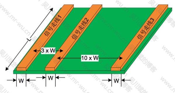 图 11. 3 W 规则的示例