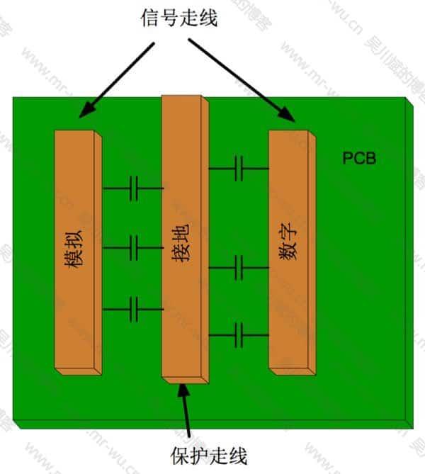 图 12. 使用防护线