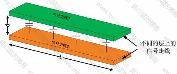 图 7. 并行走线的容性耦合