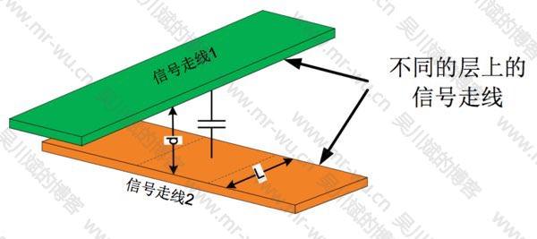 图 8. 垂直走线的容性耦合