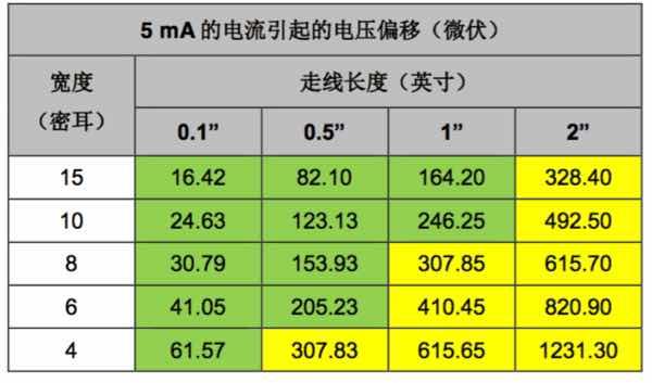 表 3. 走线电压偏移