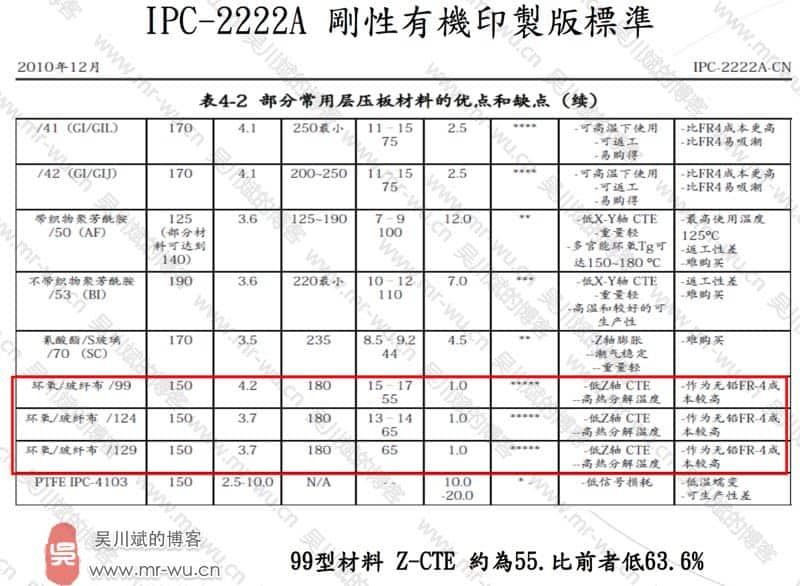 震精了,从产品失效看PCB Layout菌是如何分分钟败掉一家公司的-31