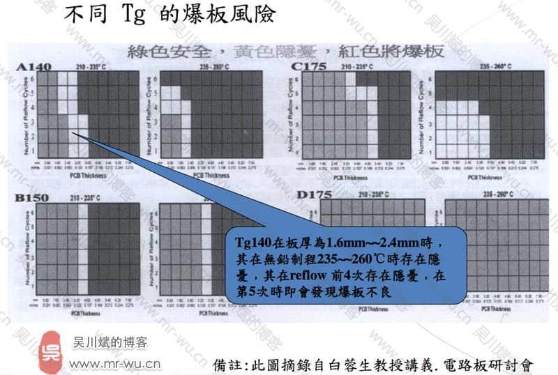 震精了,从产品失效看PCB Layout菌是如何分分钟败掉一家公司的-36