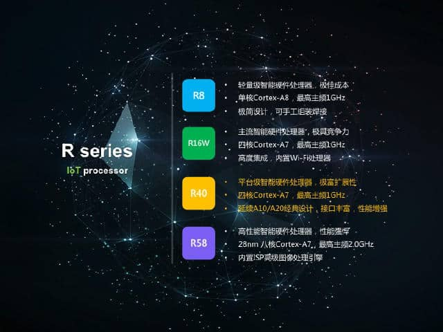 [视频]全志科技主攻IoT市场,推出智能硬件开放平台并带来Tina IoT OS系统