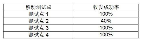中国电信北京研究院完成多场景低功耗广域网技术测试与验证-5