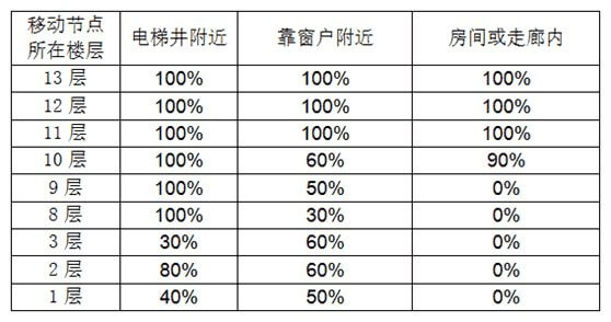 中国电信北京研究院完成多场景低功耗广域网技术测试与验证-8