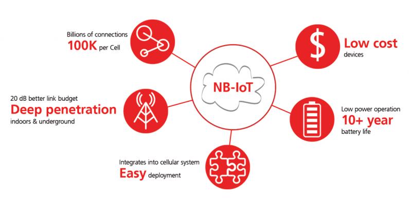低功耗物联网刷新架构 NB-IoT三大模式面面俱到