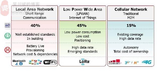 关于LoRa长距离低功耗物联网传输技术-1