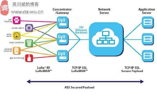关于LoRa长距离低功耗物联网传输技术-2