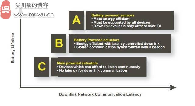 关于LoRa长距离低功耗物联网传输技术-3