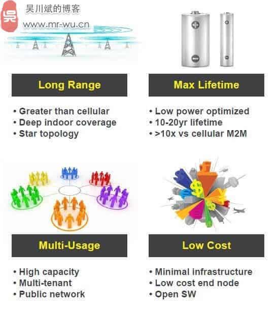 关于LoRa长距离低功耗物联网传输技术-5
