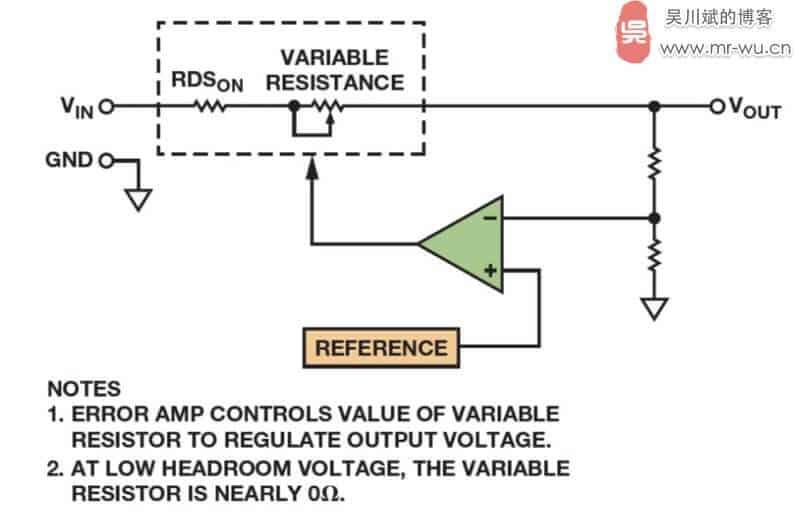 图 1. LDO 的原理示意图