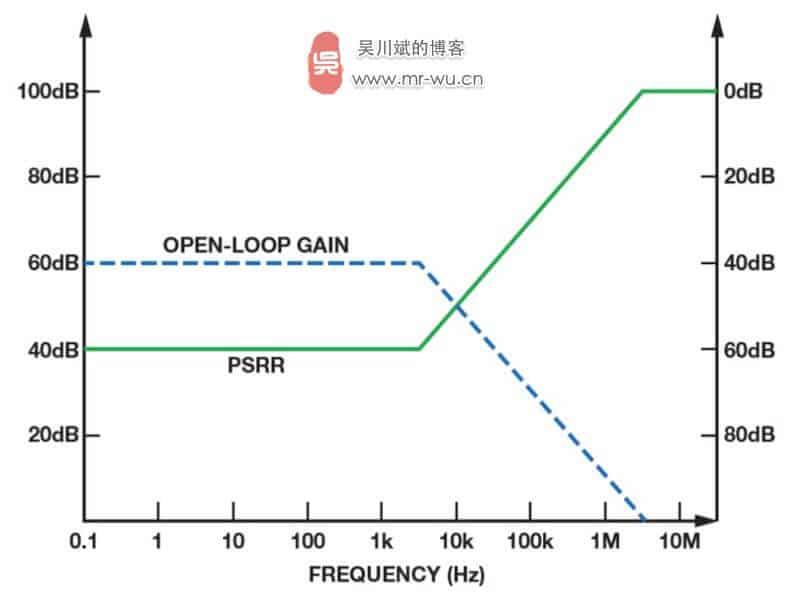 图 10. LDO 增益与 PSRR 的简化关系图