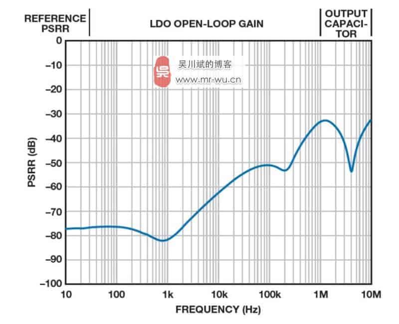 图 11. 典型 LDO PSRR 与频率的关系