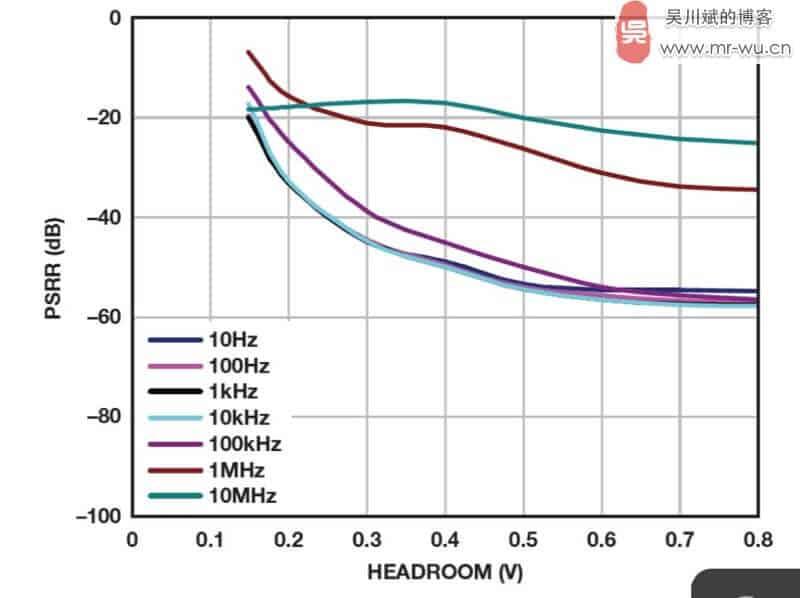 图 13. ADM7172 电源抑制与裕量的关系(VOUT = 5 V,2 A 负载电流)