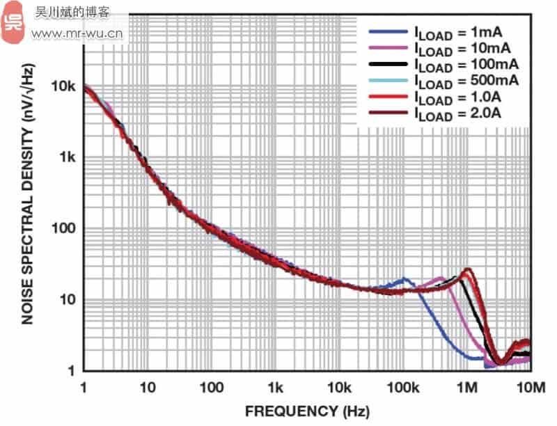 图 15. ADM7172 噪声频谱密度与负载电流之间的关系